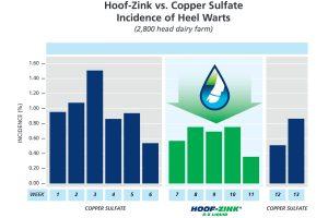 Hoof Zink vs Copper sulfate effectiveness chart