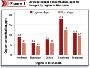Chart Average Copper Sulfate concentration for forages in Wisconsin.